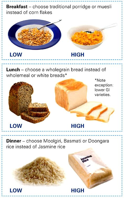 25+ best ideas about Low gi foods on Pinterest   Low glycemic diet, Pcos diet chart and High ...