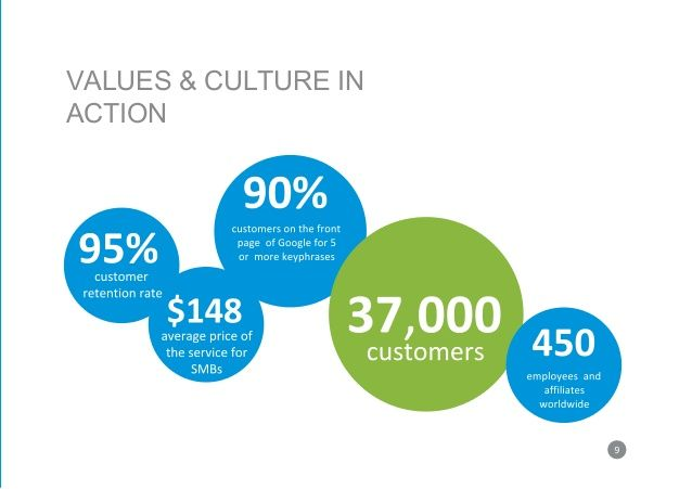 VALUES & CULTURE IN ACTION