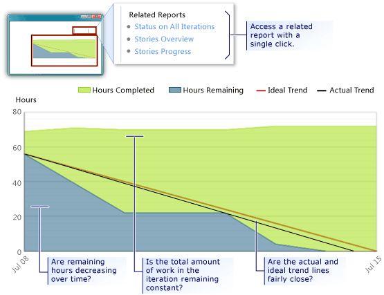 TFS burndown and burn rate | Software Development | Sample resume