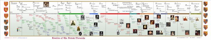 The British Monarchy  World History