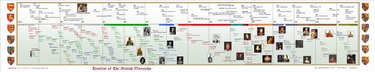 The British Monarchy  World History