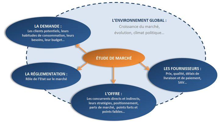 Guide de l'Etude de Marché - Les étapes de l'analyse de marché