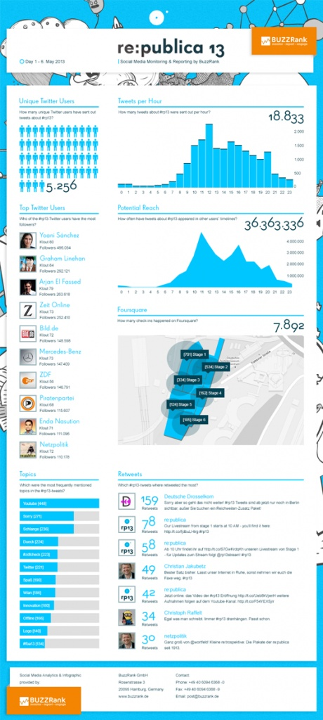 re:publica day 1. #rp13 #infographic