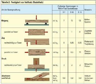 Baustoffkunde - Holz   Karteikarten online lernen   CoboCards