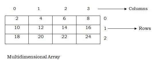 Java Array - http://www.flowerbrackets.com/java-array/