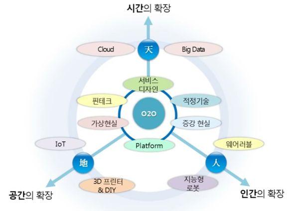SNS사업자의 O2O전략
