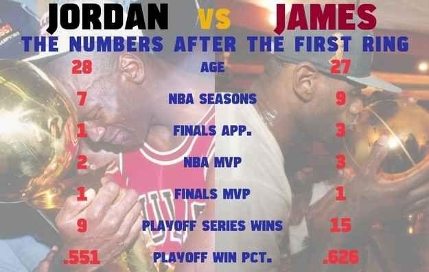 LeBron James Vs. Michael Jordan: By The Numbers