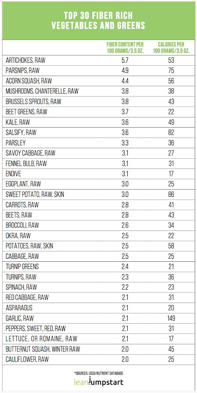 High Fiber Foods, High Fiber