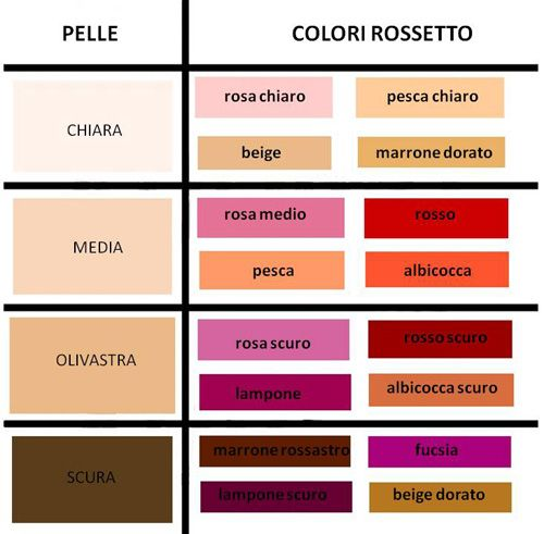 colori trucco labbra