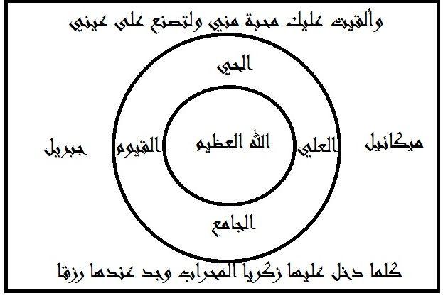شروط مطلوبة في نجاح المندل المسمى المنامي Arabic Books Free Books Download Power Of Prayer