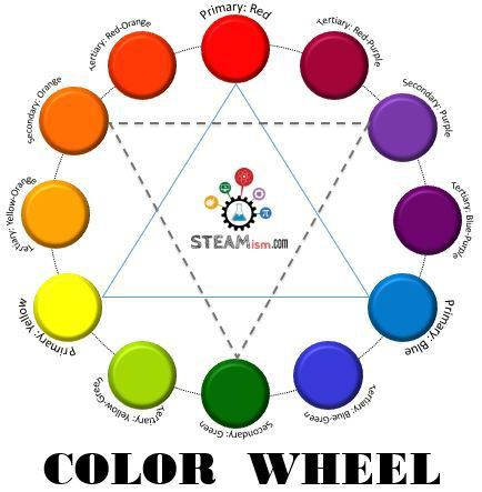 Best 25 tertiary color ideas on pinterest tertiary - Show color wheel ...
