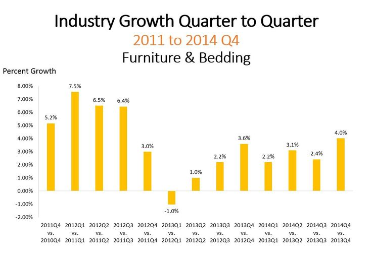Industry Growth Quarter to Quarter 2011 to 2014 Q4 Furniture & Bedding