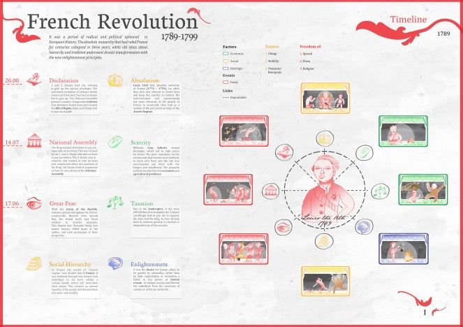 french revolution timeline pdf French revolution: french revolution, the revolutionary movement that shook france between 1787 and 1799 and marked the end of the ancien regime in that country.