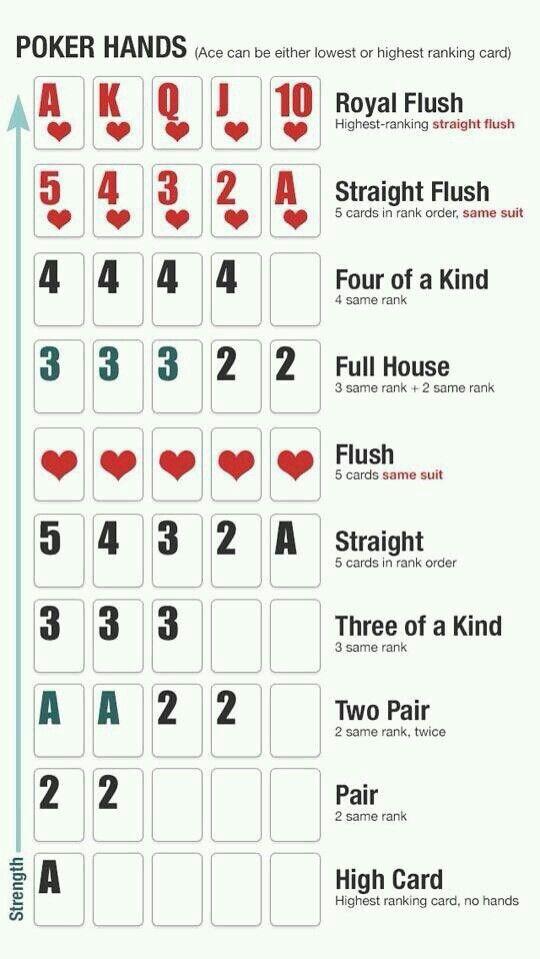 Poker good hands bad hands