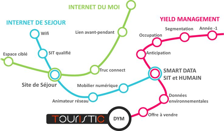 """Trajectoires et """"objets"""" de l'Internet de séjour, de l'Internet individuel (= de l'usager), et du """"Yield management"""" (gestion des destinations et itinéraires) #eTourisme #DYM #SmartData"""