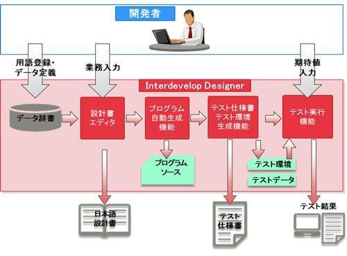 「プログラマーなしで、日本語の設計書からプログラムソース(COBOL と Java)を100%自動生成できる」  ちょっと気になって調べたプログラムの自動開発ツールに関する記事。本当に出来るならすんごいこと。これはCOBOLとJavaにしか対応していないけどいろんな言語で対応出来るならいいなぁ。でも、プロジェクトマネジメントの重要性は下がらないし、設計者に求められるスキルは高くなっていくんだろうなぁ。  もうプログラマーはいらない? 富士通がプログラミング不要の業務プログラム開発支援ツールを販売 1/2 - ライブドアニュース