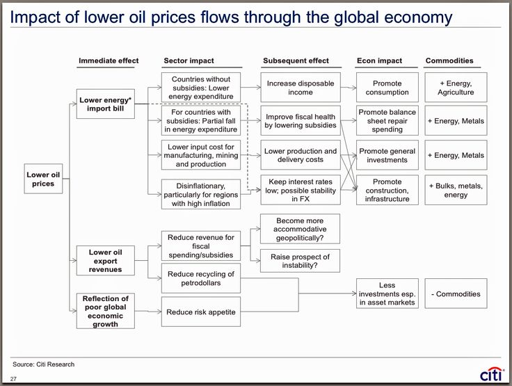 flowchart showing the effects that low oil prices continue to have on the global economy.