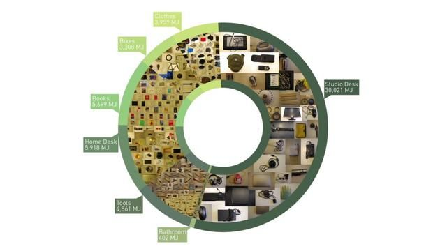 Embodied Energy Audit. To gain a more personal understanding of Embodied Energy I catalogued, weighed and calculated the embodied energy for...