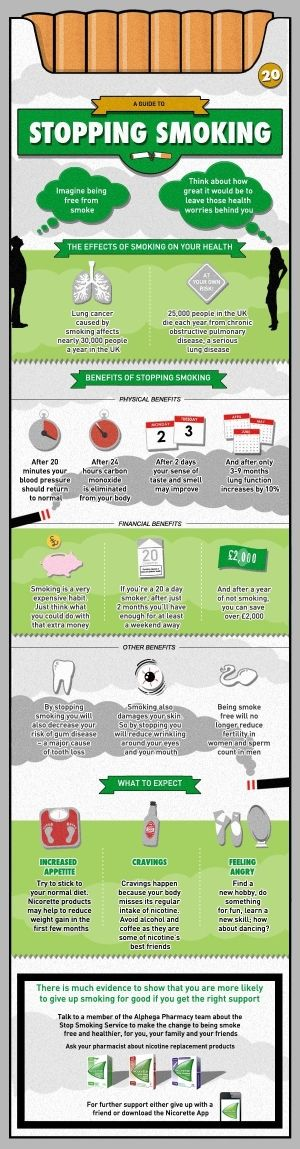 A Guide To Stopping Smoking