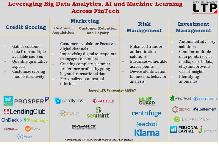 Big Data Fintech   Bank  Payment    Big Data Data