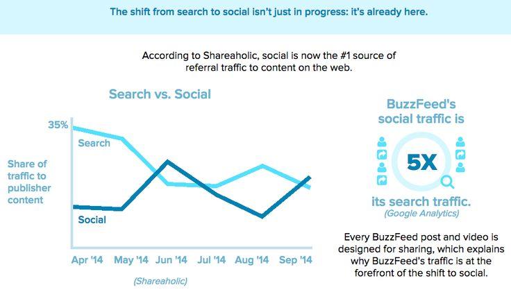 Social Media Feeds haben Startseiten abgelöst. Sie sind individueller, aktueller und persönlicher und einen Informationsgehalt, den keine Startseite leisten kann.