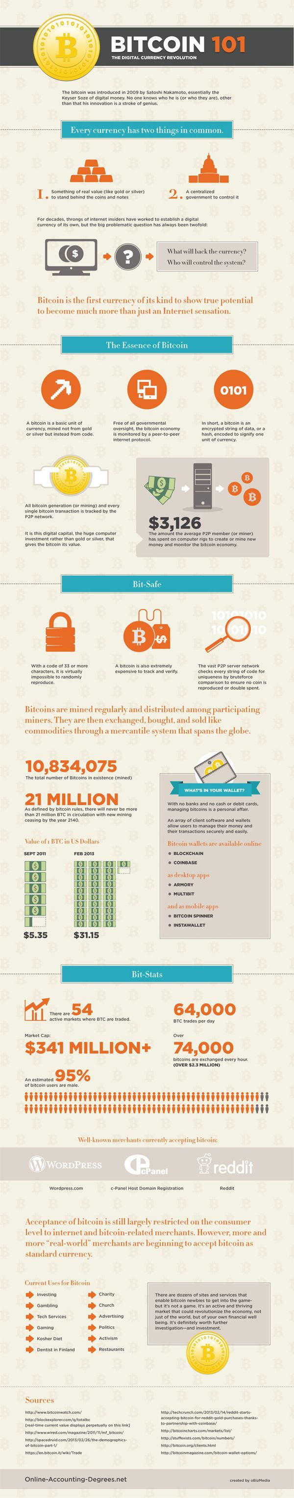 An infographic about how BitCoin works