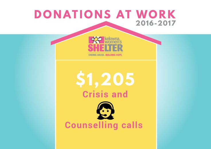 Your donations at work!