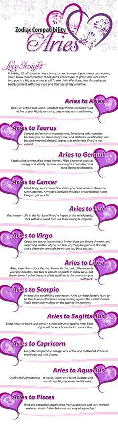 aries best love match 2015 Read your love horoscope to learn about love, romance, relationships and compatibility between the signs who are you most compatible with.