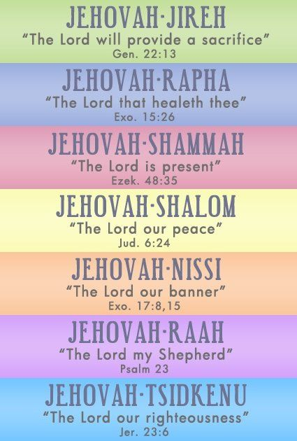 = The meaning of the names of God.: