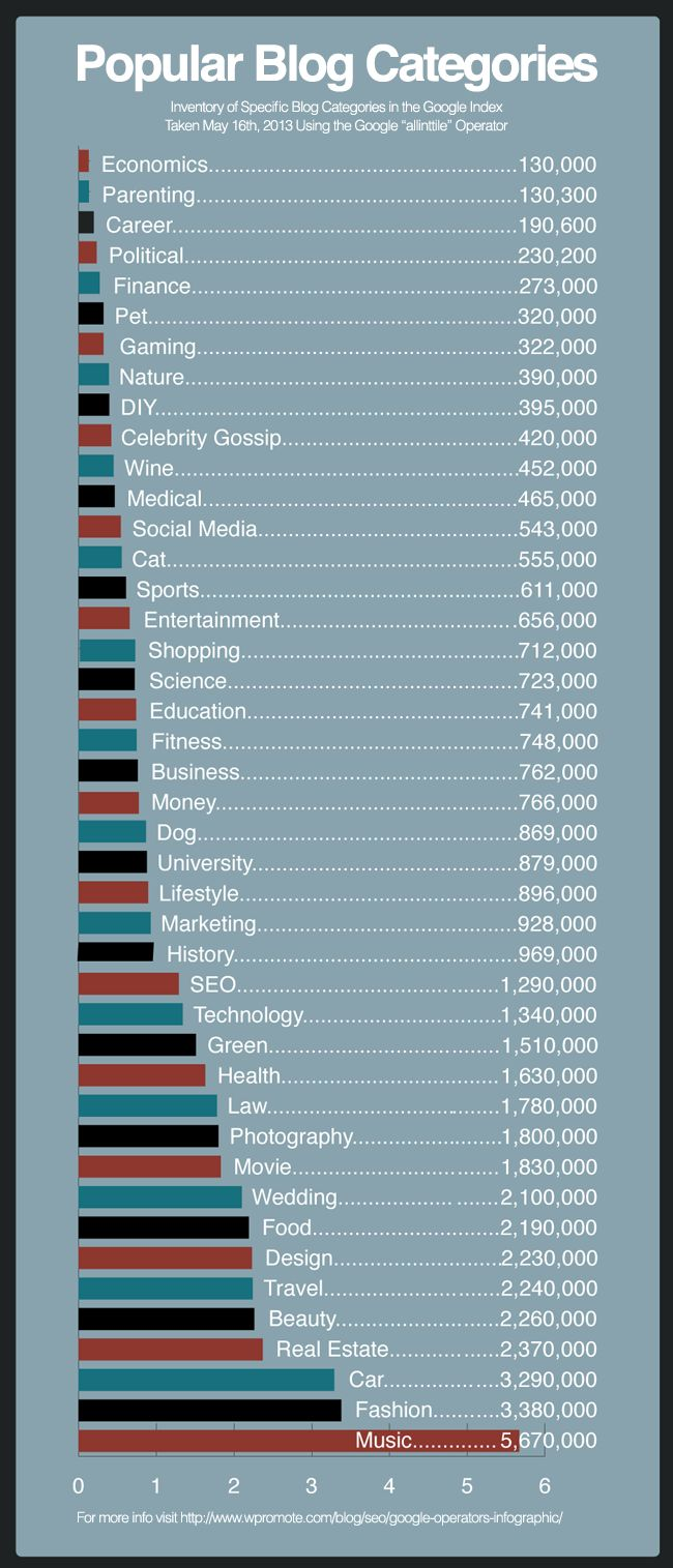 The Most Popular Blog Categories, the number one is #music #socialmedia #blogger