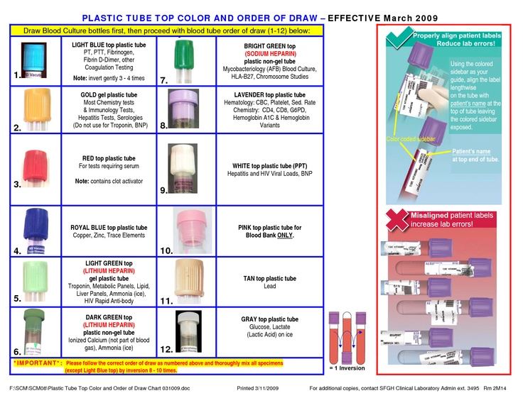 Lab tube color chart