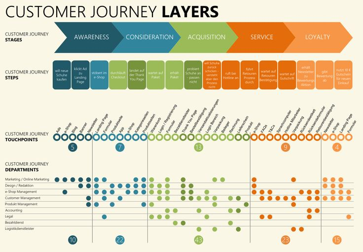 Service Blueprint and Customer Journey Layers.