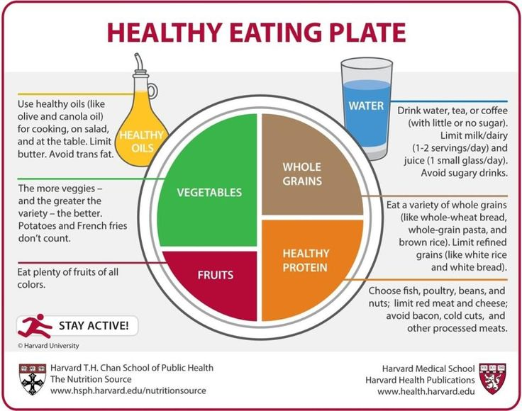 Harvard Healthy Food Plate
