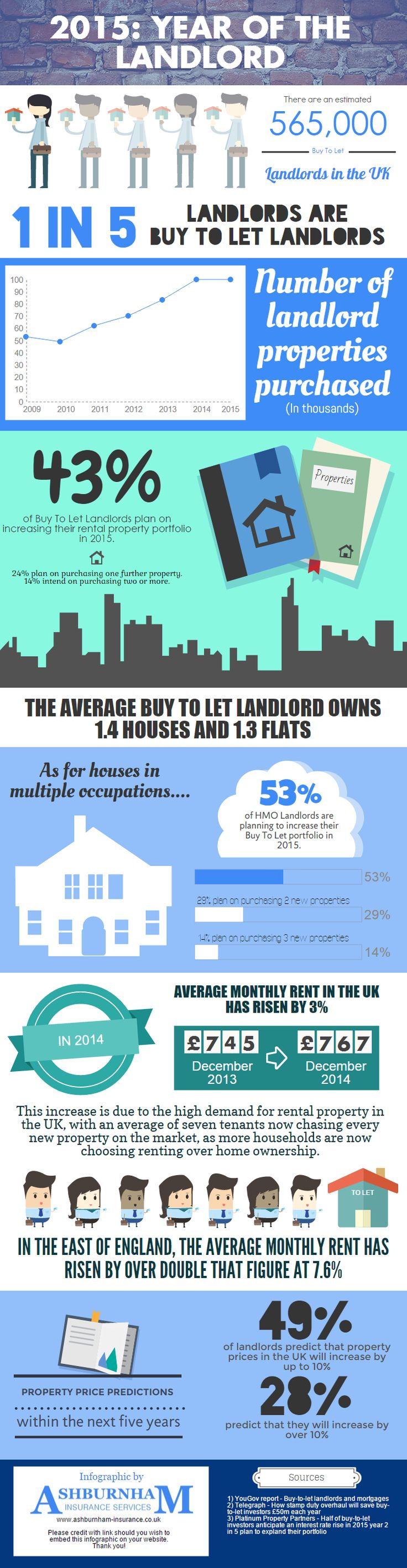 Landlord Insurance Quote 85 Best Landlord Infographics Images On Pinterest  Info Graphics