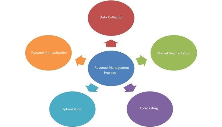 Importance of revenue management for hotels revenue