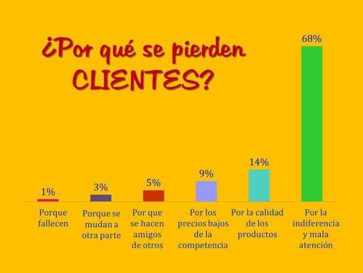 ¿Por qué se pierden clientes?