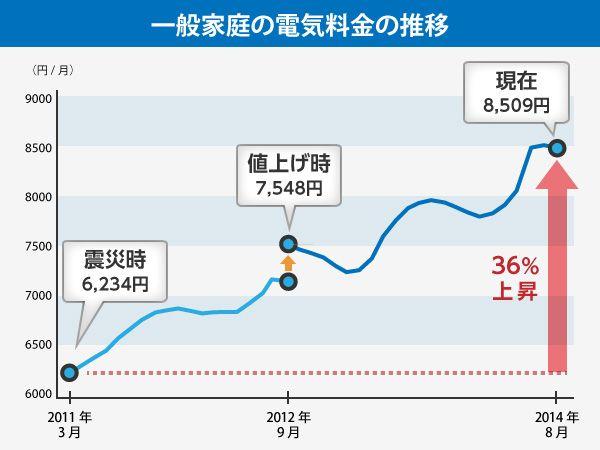 値上がり続く電気料金、原発再稼働との関係は? | THE PAGE(ザ・ページ)