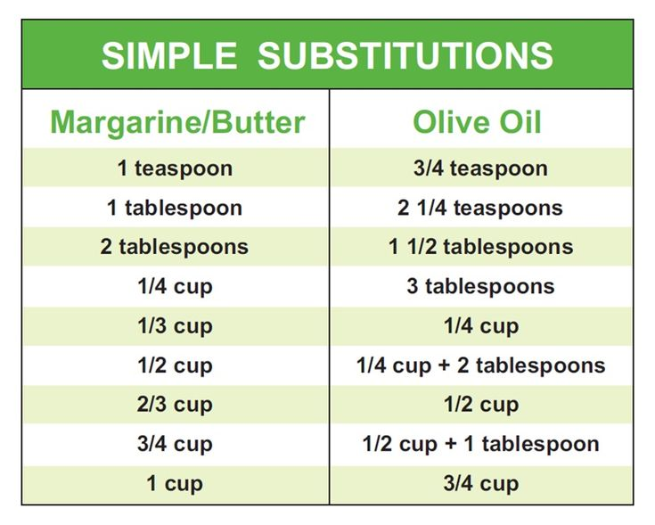 Conversion Chart Butter To Oil
