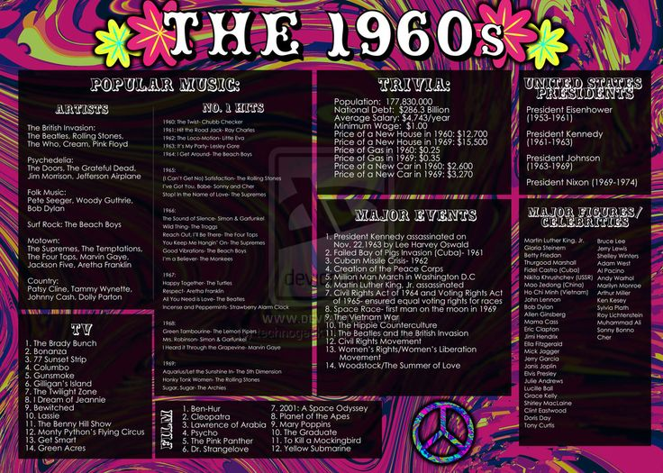 Category:Events in the 1960s