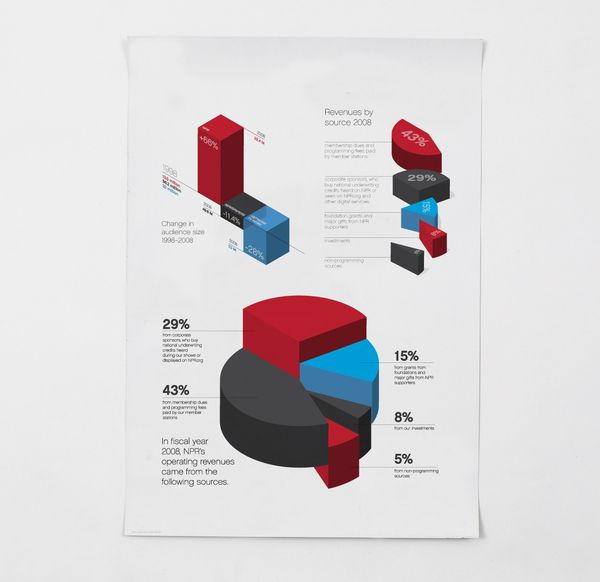 INFOGRAPHICS by Thomas POROSTOCKY, via Behance