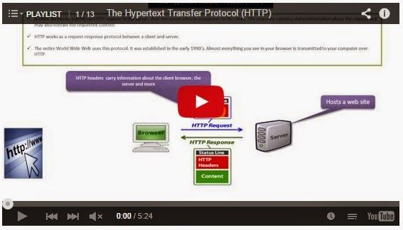 JAVA EE: HTTP Methods and HTTP Status Codes - Playlist
