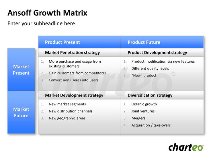 amazon com and ansoff matrix 2) determining the future direction for amazon 21 ansoff's matrix ansoff's matrix ( 1968) is used to analyse an organisation and develop a strategic approach to.