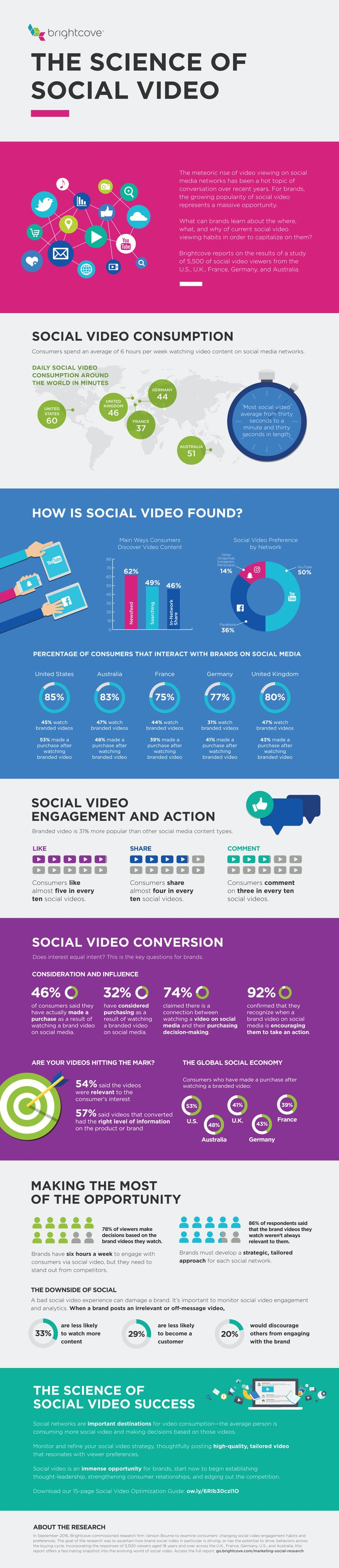 The Science of Social Video [Infographic]