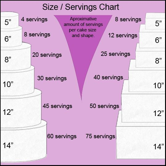 20 Best Cake Size Serving Sizes Images On Pinterest