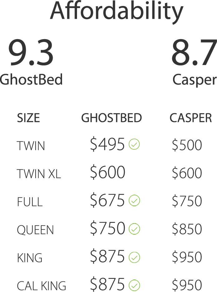 ghostbed vs casper | official review www.ghostbed