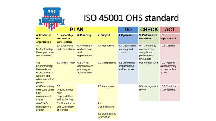 Iso 45001 Clauses Based On Pdca Asc Asc Logo Health