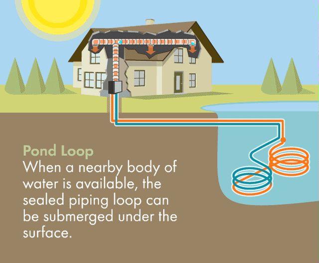 Closed Loop Pond Or Lake Loop Geothermal Heat Pump