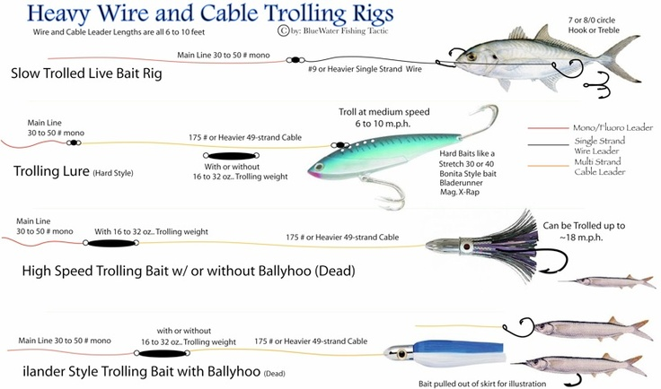 heavy wire and cable trolling rigs | fishing | pinterest | cable, Fly Fishing Bait
