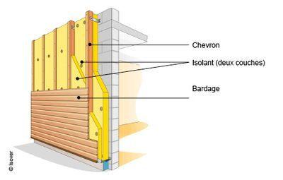 Les 25 meilleures id es de la cat gorie isolation des murs for Isoler un container