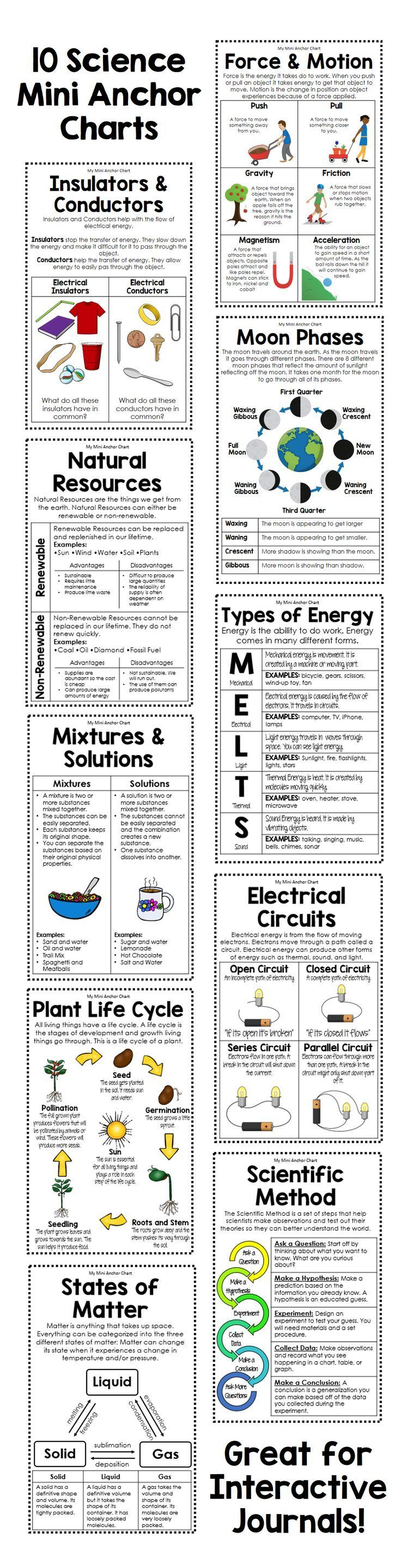 Get these 10 anchor charts to help your students remember important science concepts. Topics included: Force and Motion, Insulators and Conductors, Moon Phases, The Water Cycle, Plant Life Cycle, Natural Resources, Types of Energy, The Scientific Method,